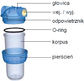 Schemat budowy filtra trzyczęściowego