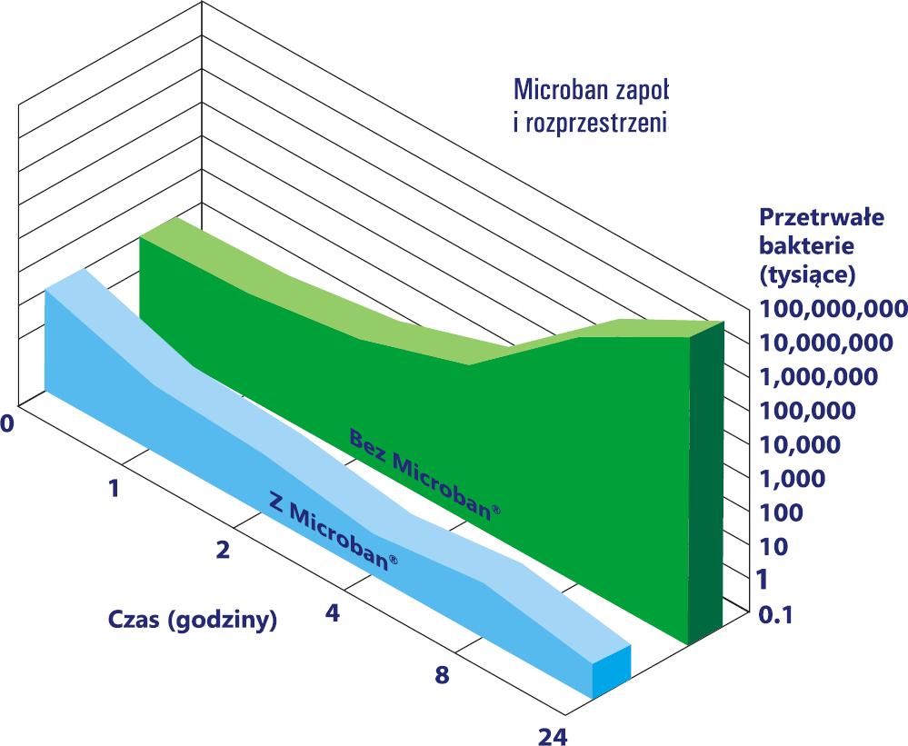 Wykres skuteczności Microban